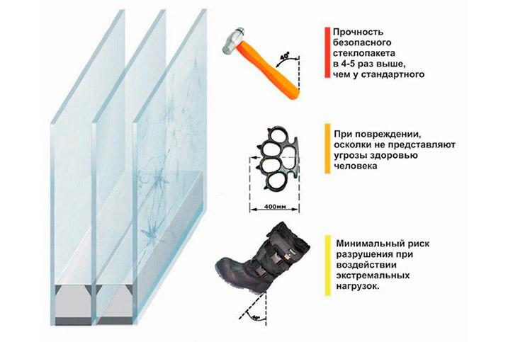 Особенности ударостойких стеклопакетов